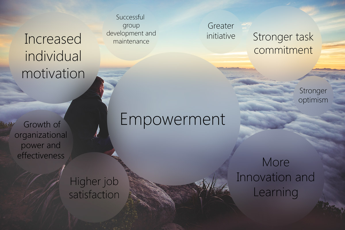 Graphic: The Power of  Empowerment